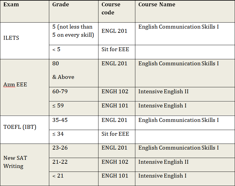 English proficiency